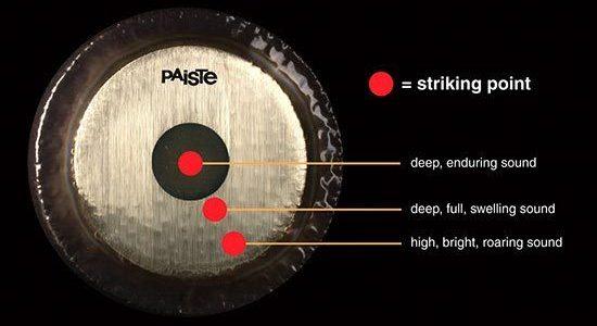 gong-paiste-descrizione